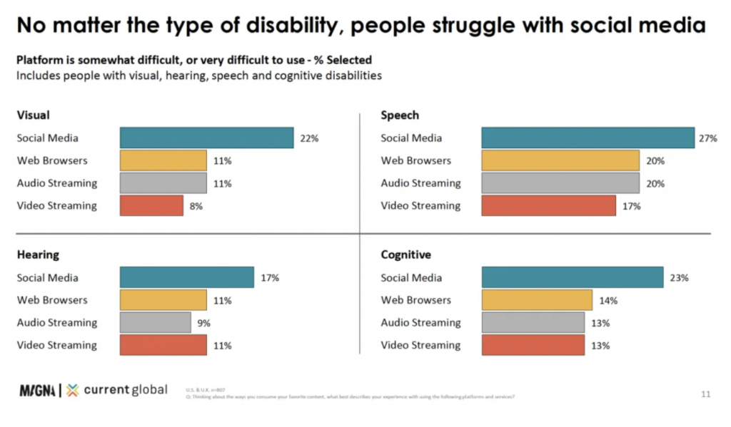 No matter the type of disability, people struggle with social media - Bar graph